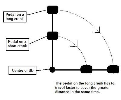 Short Vs Long Crank